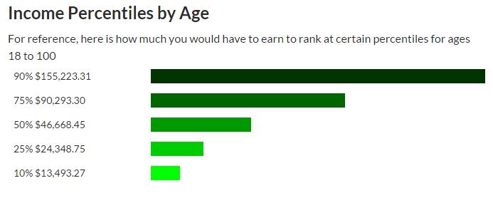income percentile ranking calculator