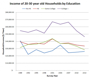 20s income over time