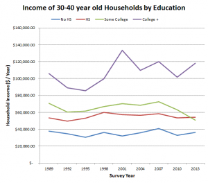 30s income over time