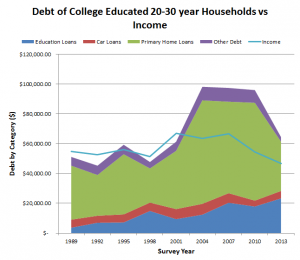 debt college educated 20s vs income