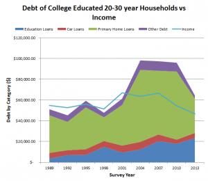 debt college educated 20s vs income
