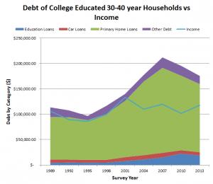 debt college educated 30s vs income