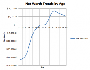 net worth trends 10th