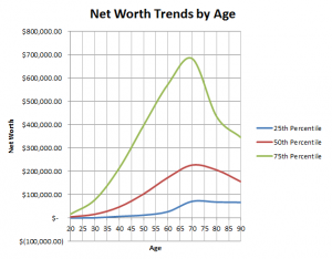 net worth trends 25th to 75th at various ages