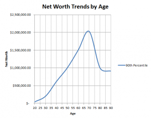net worth trends 90th