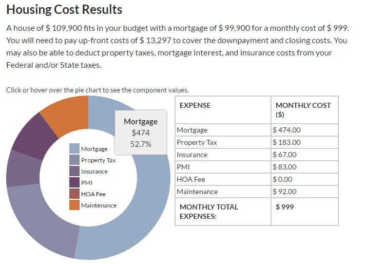 how much home can you afford based on your budget