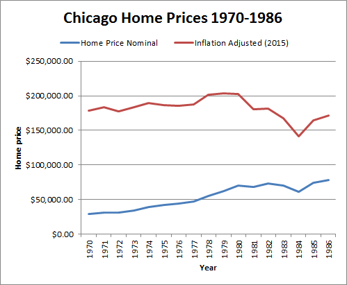 Historical Chicago Home Prices Adjusted to 2015 Inflation