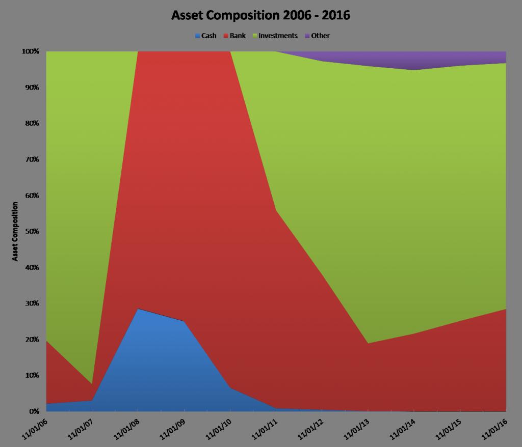 asset-composition-2006-2016