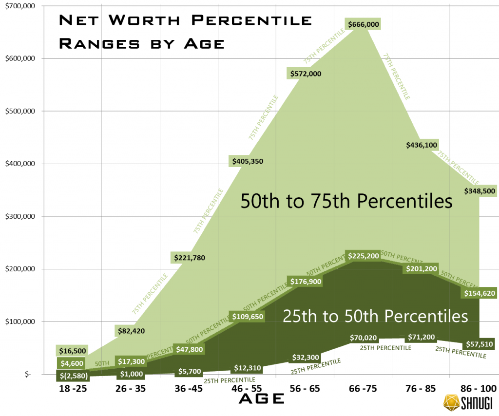 Explore Net Worth Rankings by Age (25th to 75th ...