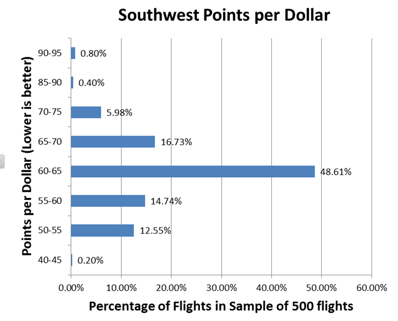 southwest-points-per-dollar