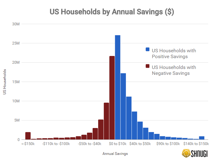 US Households by Annual Savings ($)