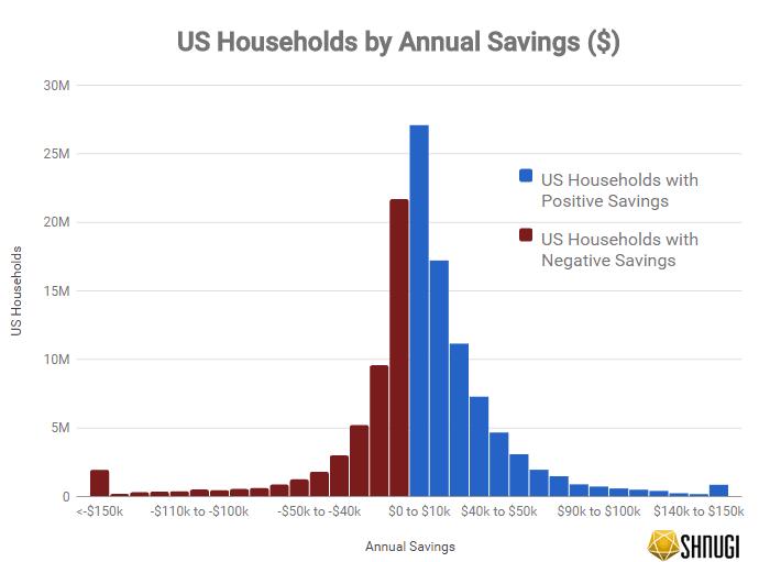 US Households by Annual Savings ($)