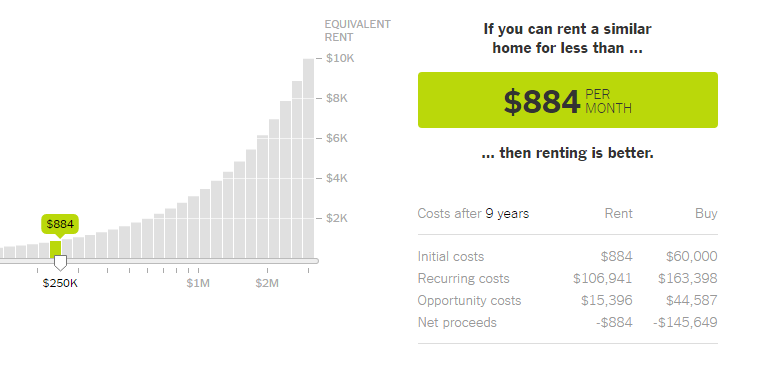NY Times Rent vs Buy Calculator
