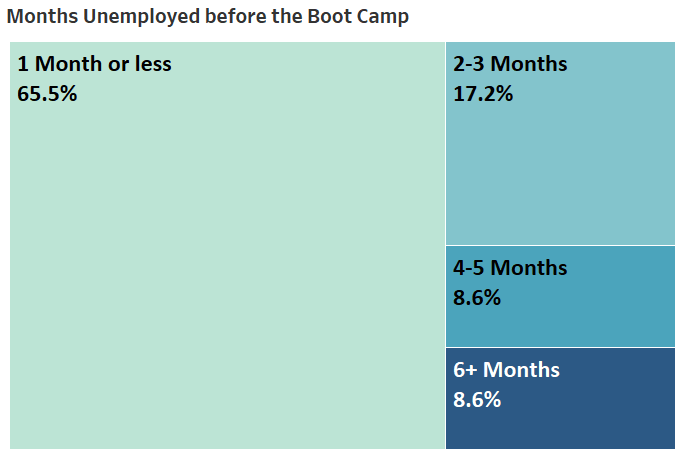 Months unemployed before boot camp.