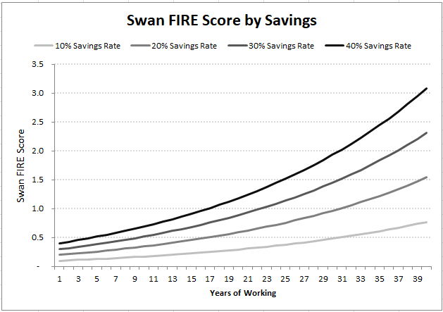 Swan FIRE Score by Savings Rate
