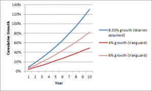 growth rates for 4% and 6% are substantially lower than 8.33%